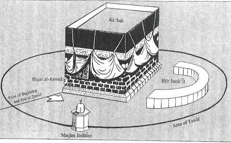 Beneficios espirituales del Hayy (3): Ihram y Tawaf